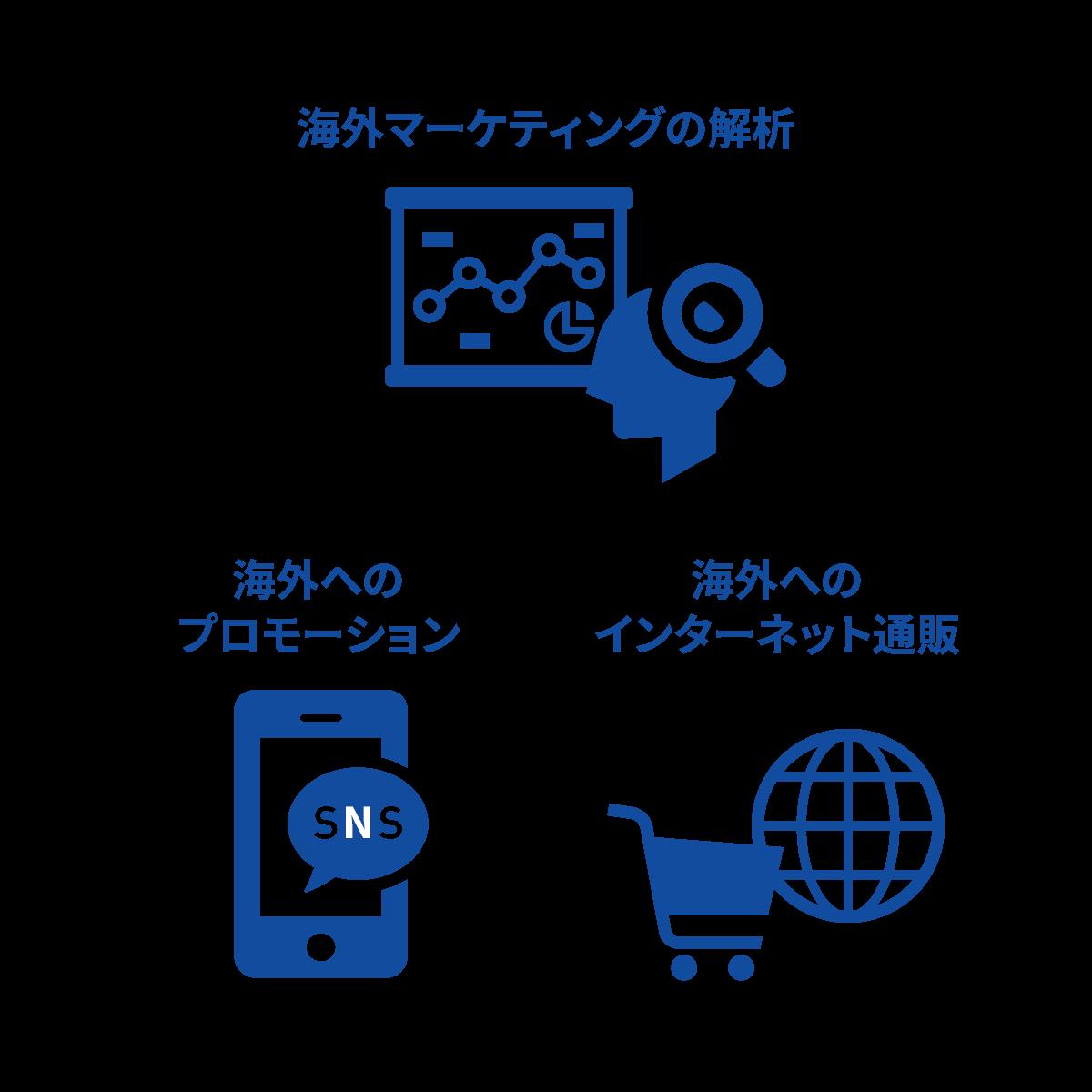 海外マーケティングの解析、海外へのプロモーション、海外へのインターネット通販